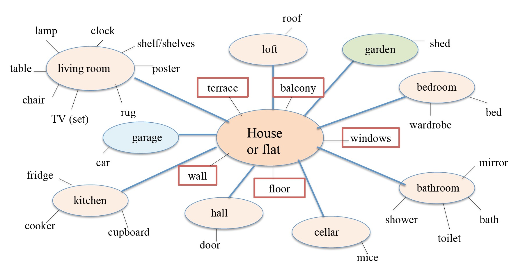 GL1 U1 voc_house